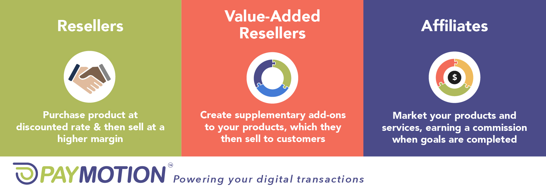 Origins Ecommerce Channel Partners. Resellers, value added resellers and Affiliates