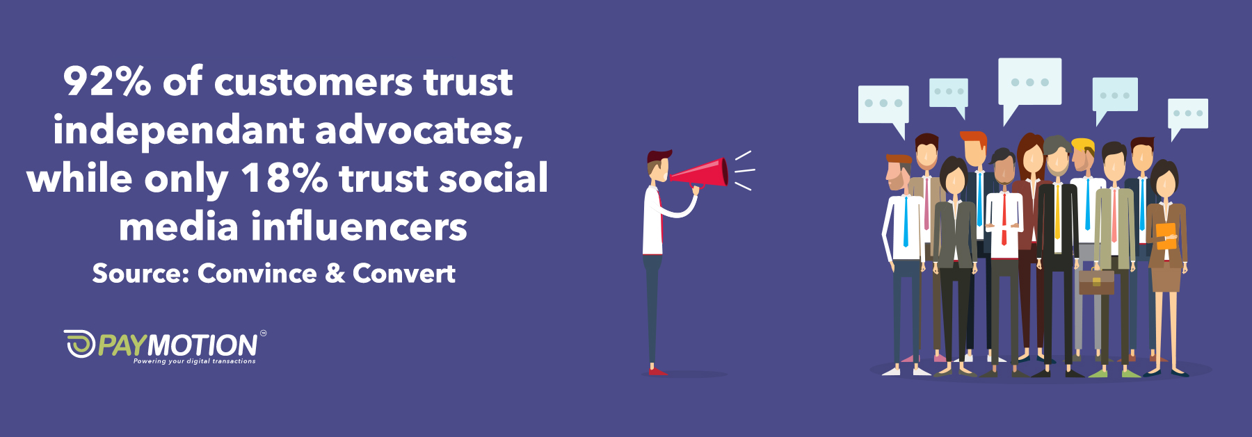 Studies show that 92% of customers trust independent advocates, while only 18% trust sponsored social media influencers.