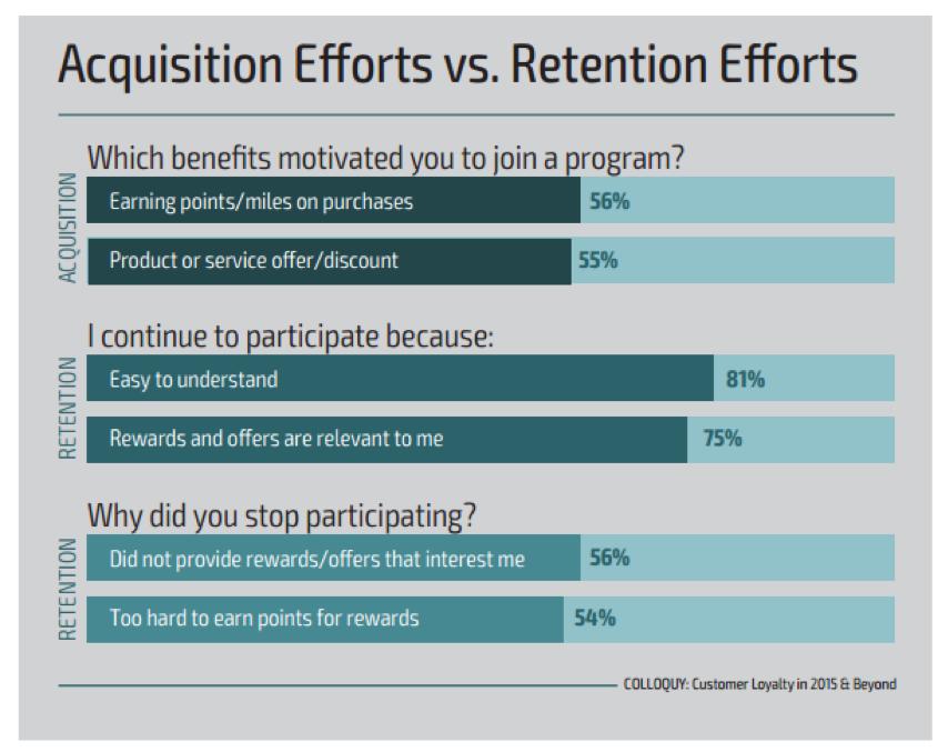 Acquisition Efforts vs Retention Efforts