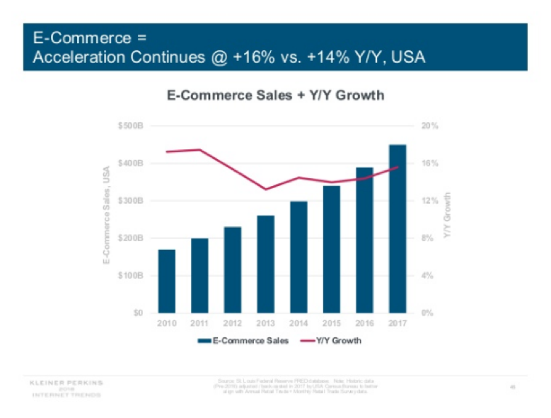Ecommerce Sales + Year Over Year growth chart