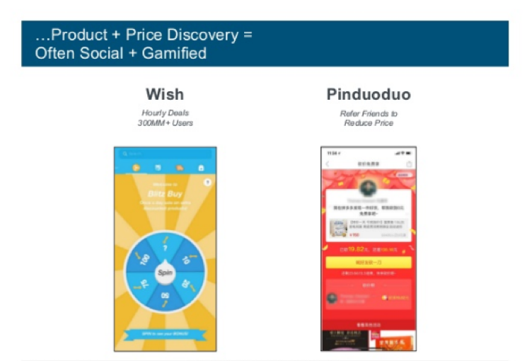 Product and Price Discovery Chart