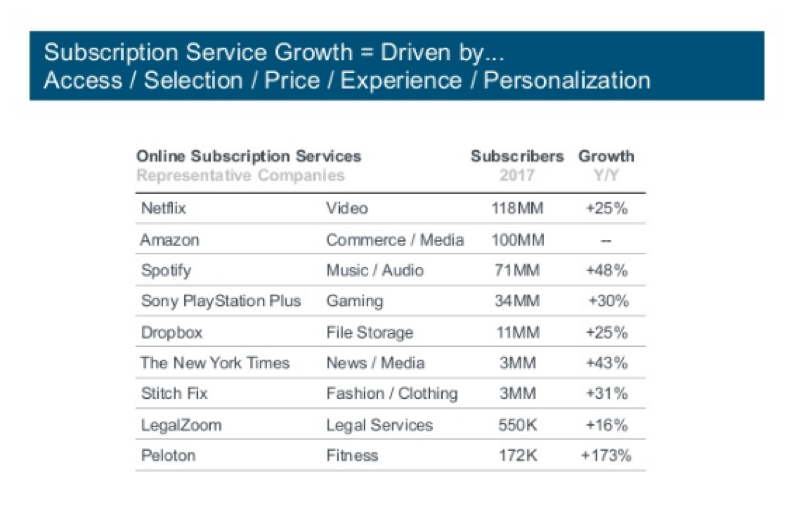 Subscription Service Growth Chart