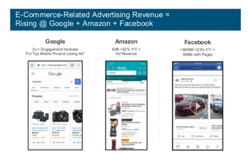 Ecommerce-Related Advertising Revenue Graph