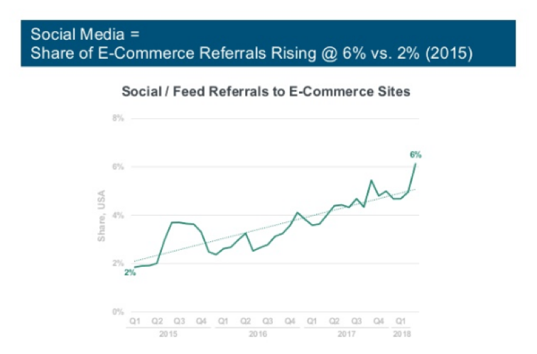 Share of Ecommerce Referrals Rising Graph