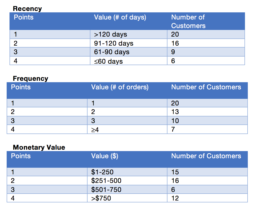 Customer life-time value table - Origins Ecommerce
